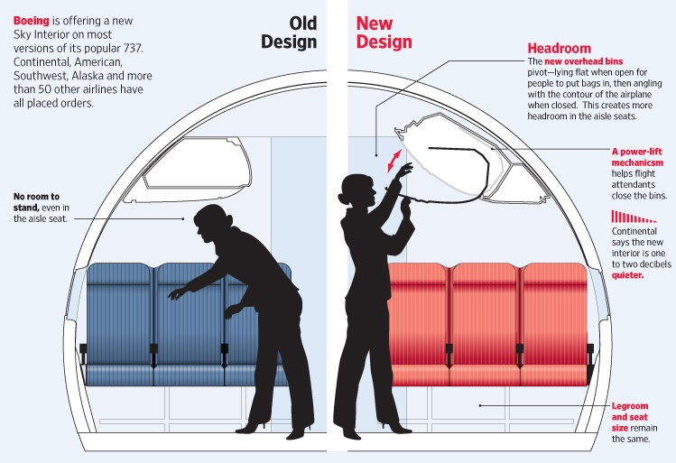 New Boeing 737 Interior Design Amp The Bottom Line
