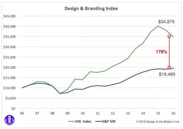 Design & Branding Index.7
