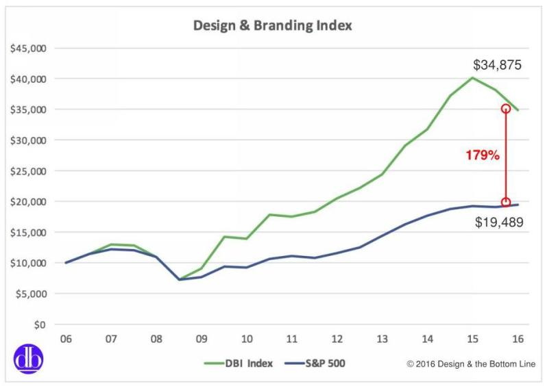 Design & Branding Index.7
